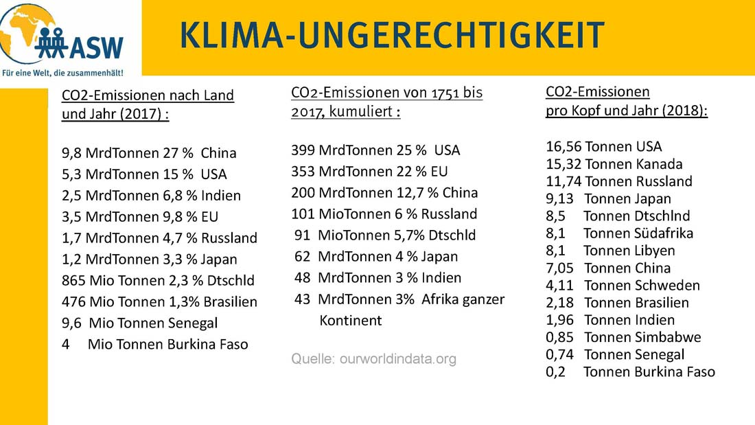 CO2-Emissionen nach Land und Pro Kopf